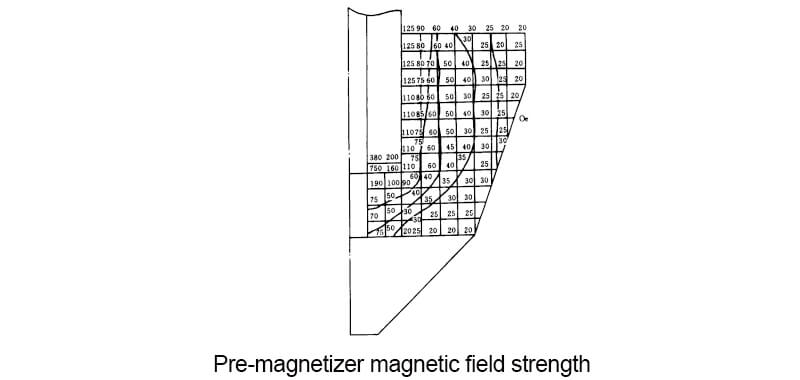 Pre-magnetizer Magnetic field strength