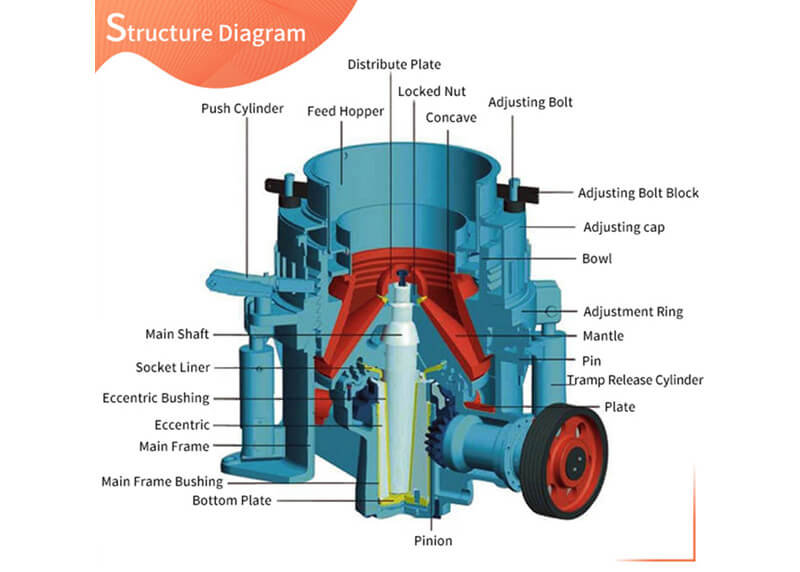Simmons cone crusher