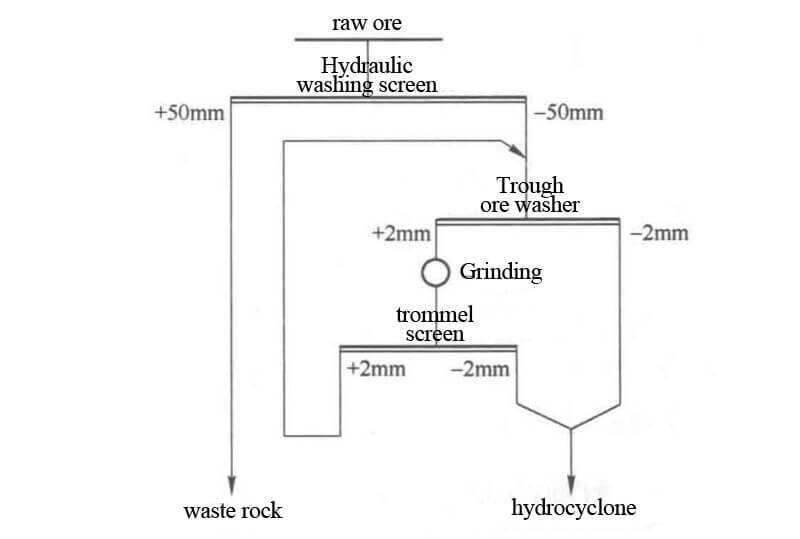 alluvial tin washing process