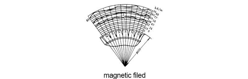 drum magnetic separator magnetic filed