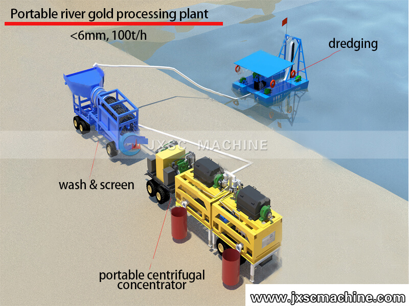 river gold processing flow