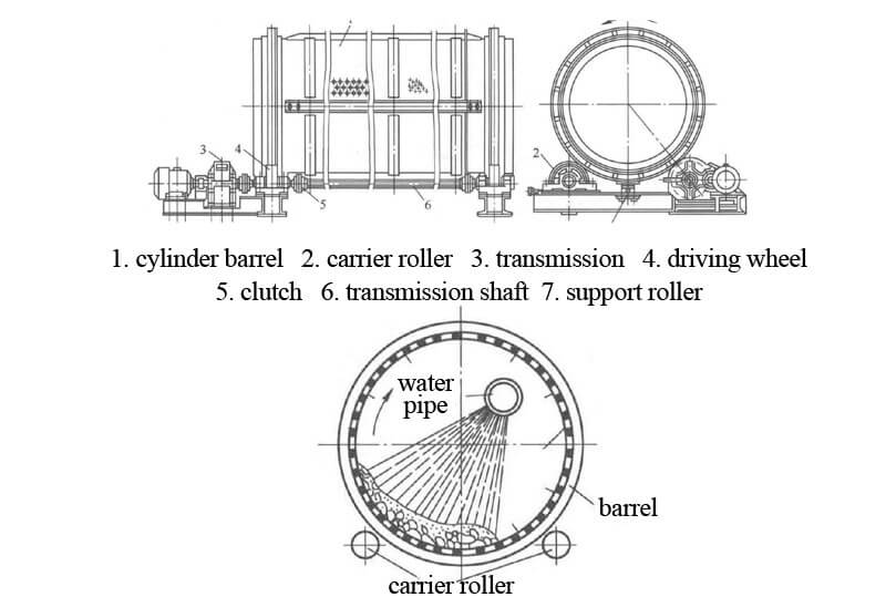 trommel screen diagram