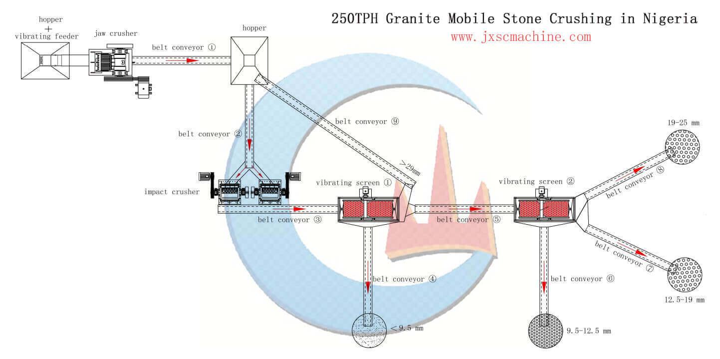 250TPH Granite Mobile Stone Crushing in Nigeria