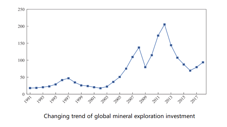 Investment in mineral explorationus
