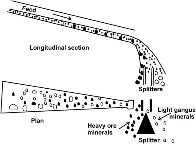 Pan and gold sluices